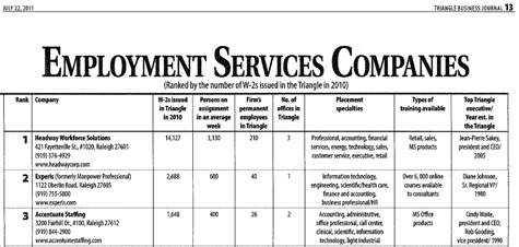 Employment Services List