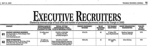 Executive Recruiters list